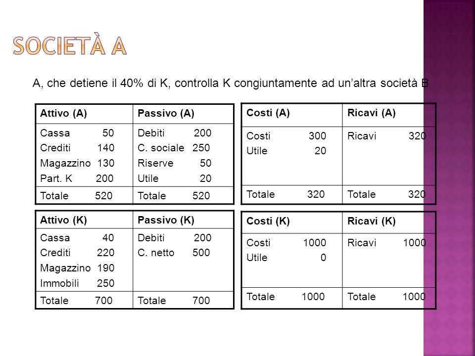 Attivo (A)Passivo (A) Cassa 50 Crediti 140 Magazzino 130 Part. K 200 Debiti 200 C. sociale 250 Riserve 50 Utile 20 Totale 520 Costi (A)Ricavi (A) Cost