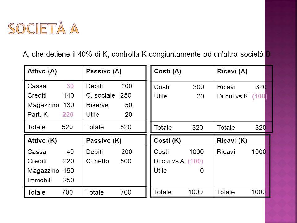 Attivo (A)Passivo (A) Cassa 30 Crediti 140 Magazzino 130 Part. K 220 Debiti 200 C. sociale 250 Riserve 50 Utile 20 Totale 520 Costi (A)Ricavi (A) Cost
