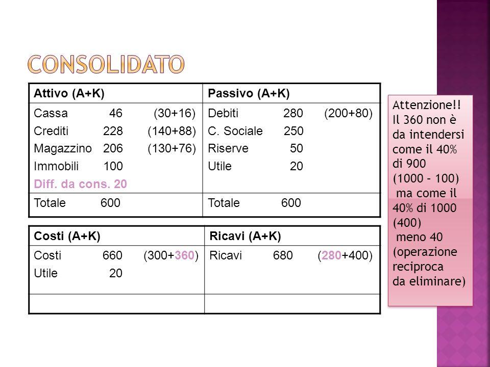 Attivo (A+K)Passivo (A+K) Cassa 46 (30+16) Crediti 228 (140+88) Magazzino 206 (130+76) Immobili 100 Diff. da cons. 20 Debiti 280 (200+80) C. Sociale 2