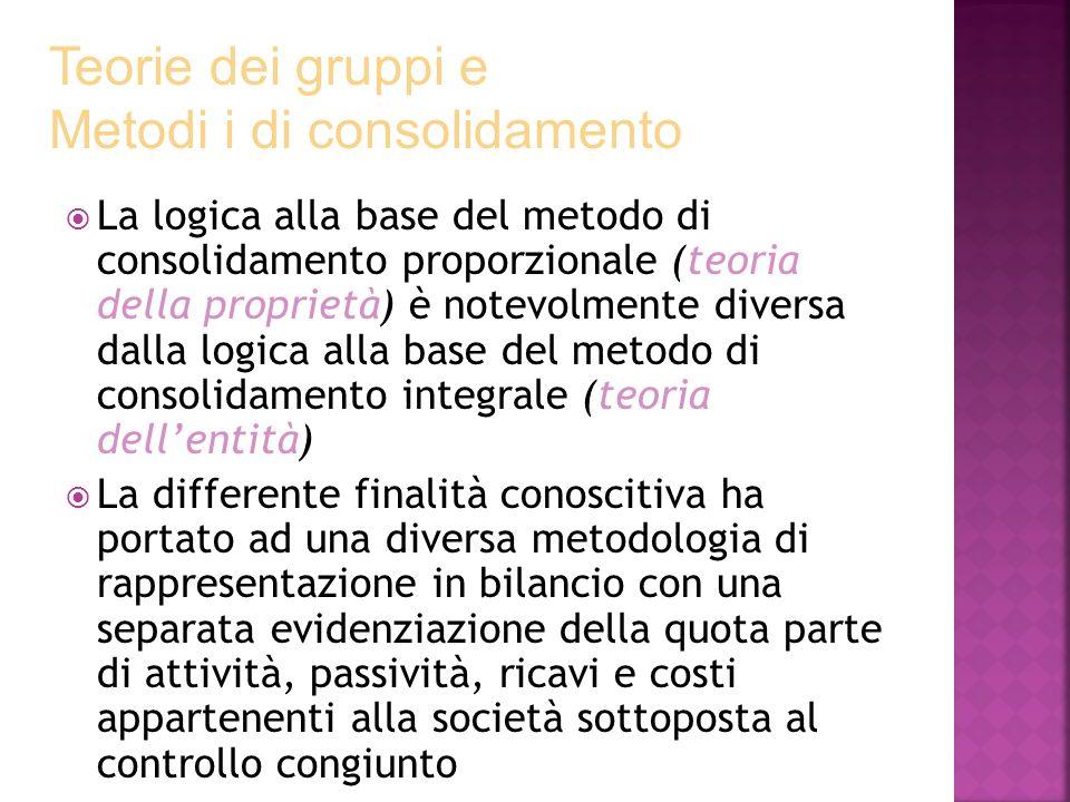 La logica alla base del metodo di consolidamento proporzionale (teoria della proprietà) è notevolmente diversa dalla logica alla base del metodo di co
