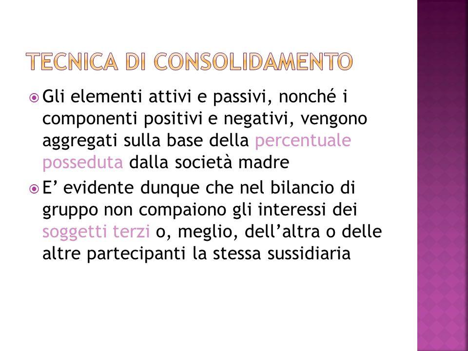 Gli elementi attivi e passivi, nonché i componenti positivi e negativi, vengono aggregati sulla base della percentuale posseduta dalla società madre E