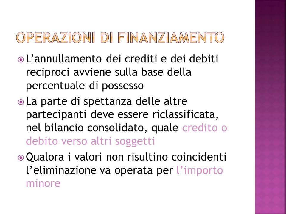 Lannullamento dei crediti e dei debiti reciproci avviene sulla base della percentuale di possesso La parte di spettanza delle altre partecipanti deve