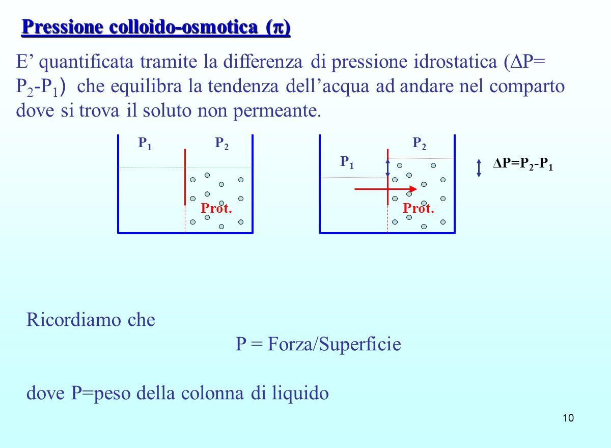 10 Prot. Pressione colloido-osmotica ( ) P1P1 P2P2 P1P1 P2P2 Ricordiamo che P = Forza/Superficie dove P=peso della colonna di liquido ΔP=P 2 -P 1 E qu