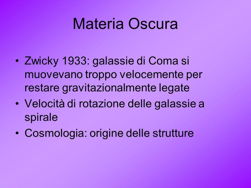 Materia Oscura Zwicky 1933: galassie di Coma si muovevano troppo velocemente per restare gravitazionalmente legate Velocità di rotazione delle galassi