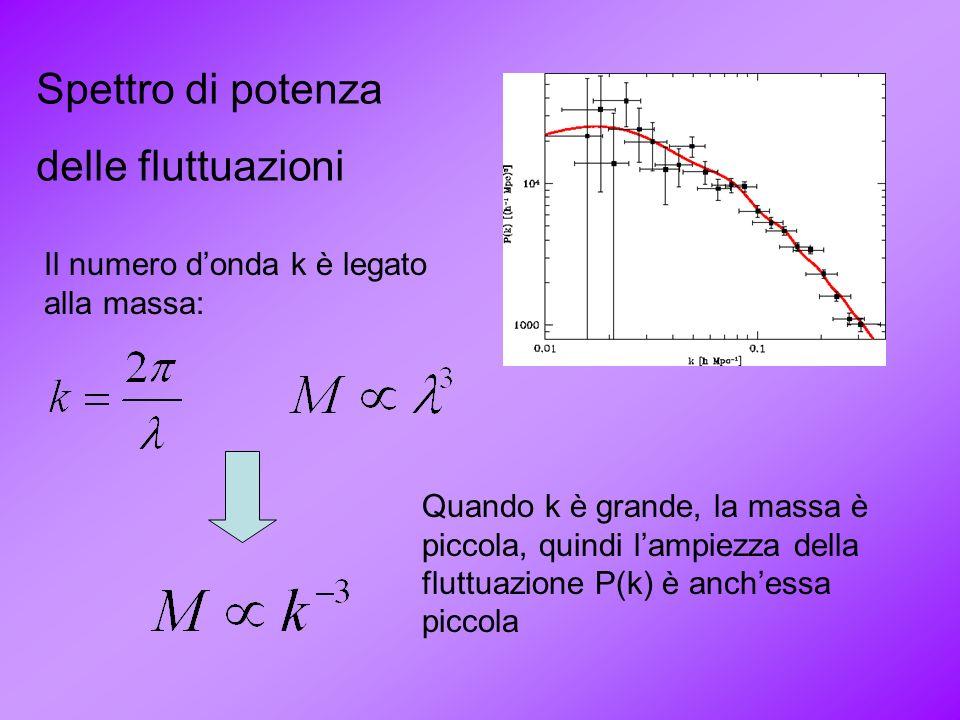 Spettro di potenza delle fluttuazioni Il numero donda k è legato alla massa: Quando k è grande, la massa è piccola, quindi lampiezza della fluttuazion