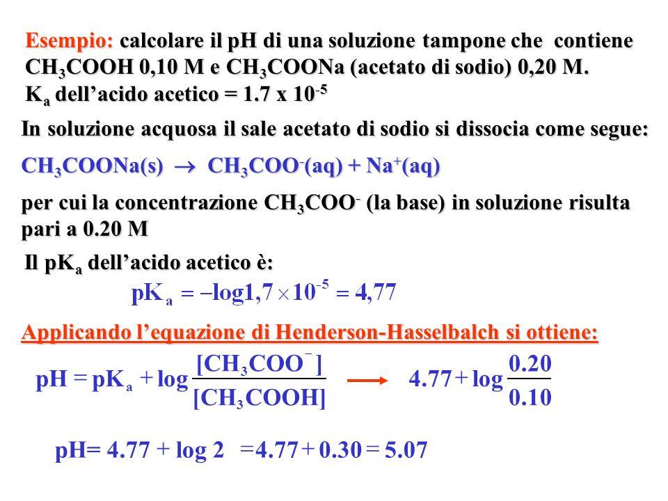 Esempio: calcolare il pH di una soluzione tampone che contiene NH 3 0.10 M e NH 4 Cl 0.20 M.