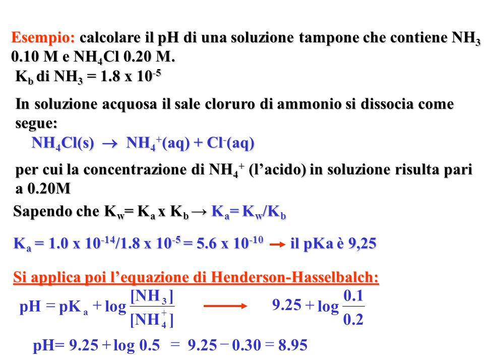 Esempio: calcolare il pH di una soluzione tampone che contiene NH 3 0.10 M e NH 4 Cl 0.20 M. K b di NH 3 = 1.8 x 10 -5 K b di NH 3 = 1.8 x 10 -5 Sapen