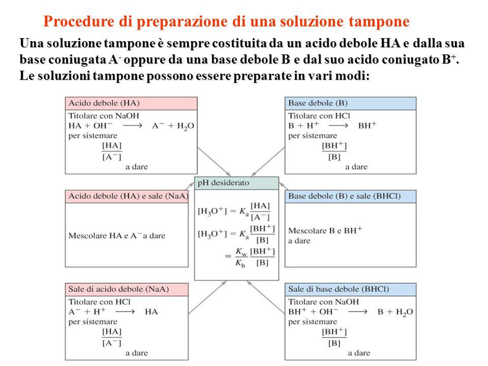 Procedure di preparazione di una soluzione tampone Una soluzione tampone è sempre costituita da un acido debole HA e dalla sua base coniugata A - oppu