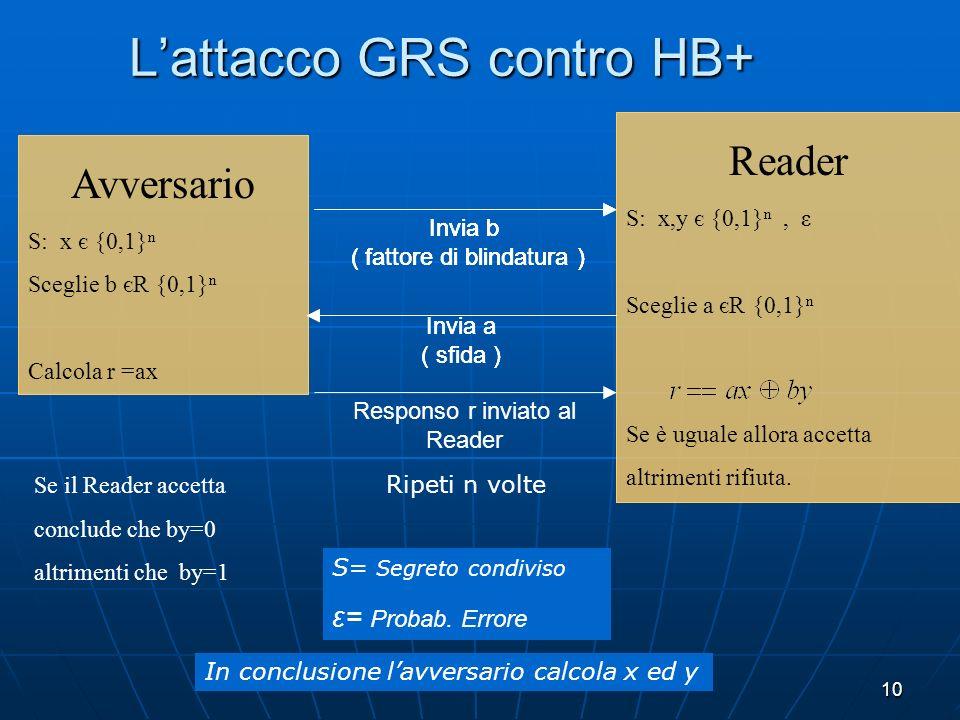 10 Lattacco GRS contro HB+ Reader S: x,y є {0,1} n, ε Sceglie a єR {0,1} n Se è uguale allora accetta altrimenti rifiuta. Avversario S: x є {0,1} n Sc
