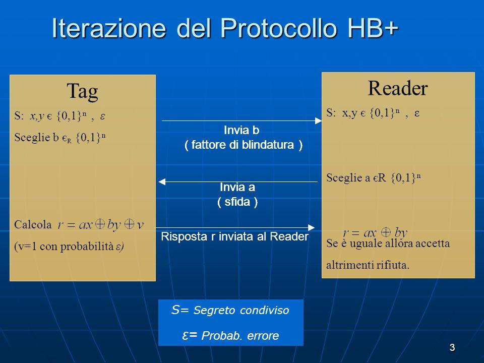 3 Iterazione del Protocollo HB+ Reader S: x,y є {0,1} n, ε Sceglie a єR {0,1} n Se è uguale allora accetta altrimenti rifiuta. Tag S: x,y є {0,1} n, ε