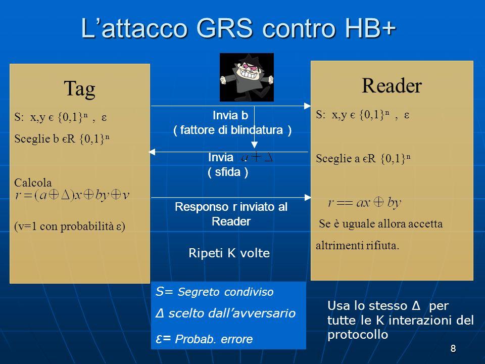 9 GRS contro HB+ GRS contro HB+ Se al termine del protocollo il reader accetta, lavversario conclude che x=0; viceversa, se il Reader rifiuta, lavversario conclude che x=1 (nota che ) Se al termine del protocollo il reader accetta, lavversario conclude che x=0; viceversa, se il Reader rifiuta, lavversario conclude che x=1 (nota che ) Usando 1, 2, 3 … n linearmente indipendenti, dopo n esecuzioni (ognuna di K interazioni) del protocollo lavversario riesce a ricostruire x attraverso il metodo di Gauss Usando 1, 2, 3 … n linearmente indipendenti, dopo n esecuzioni (ognuna di K interazioni) del protocollo lavversario riesce a ricostruire x attraverso il metodo di Gauss