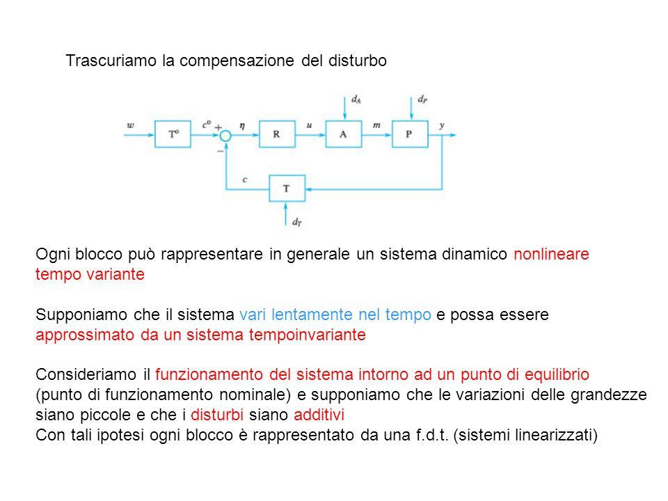 Trascuriamo la compensazione del disturbo Ogni blocco può rappresentare in generale un sistema dinamico nonlineare tempo variante Supponiamo che il si