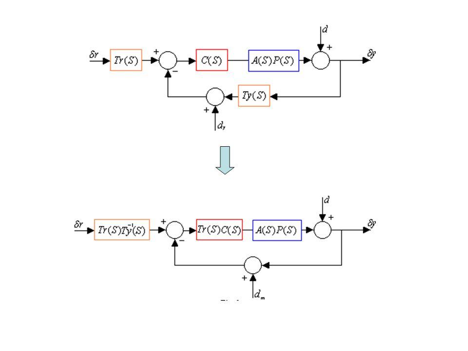 Supponiamo che i due trasduttori siano uguali Schema di un sistema di controllo in retroazione per piccoli segnali: La f.d.t del processo include quella dellattuatore La f.d.t.