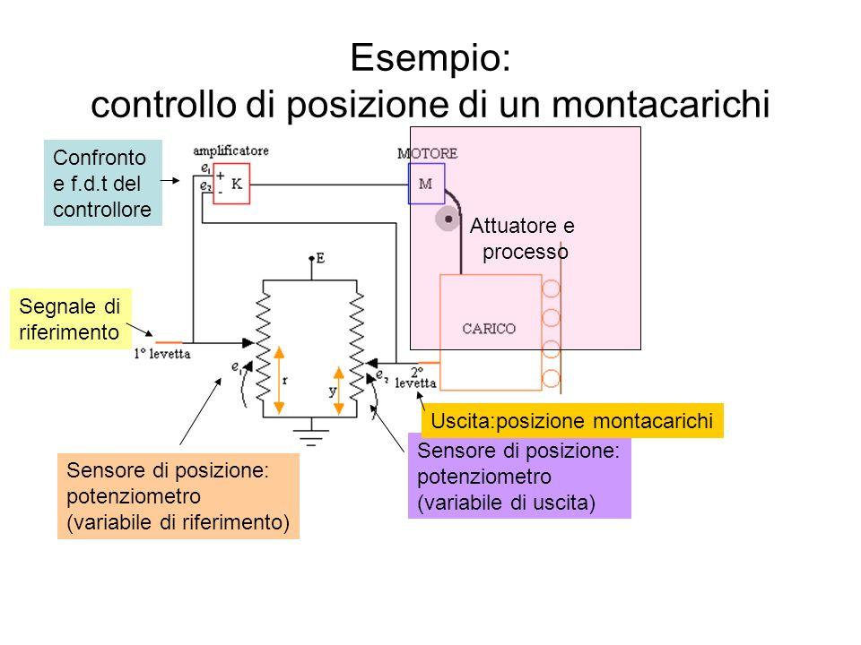 Esempio: controllo di posizione di un montacarichi Sensore di posizione: potenziometro (variabile di uscita) Sensore di posizione: potenziometro (vari