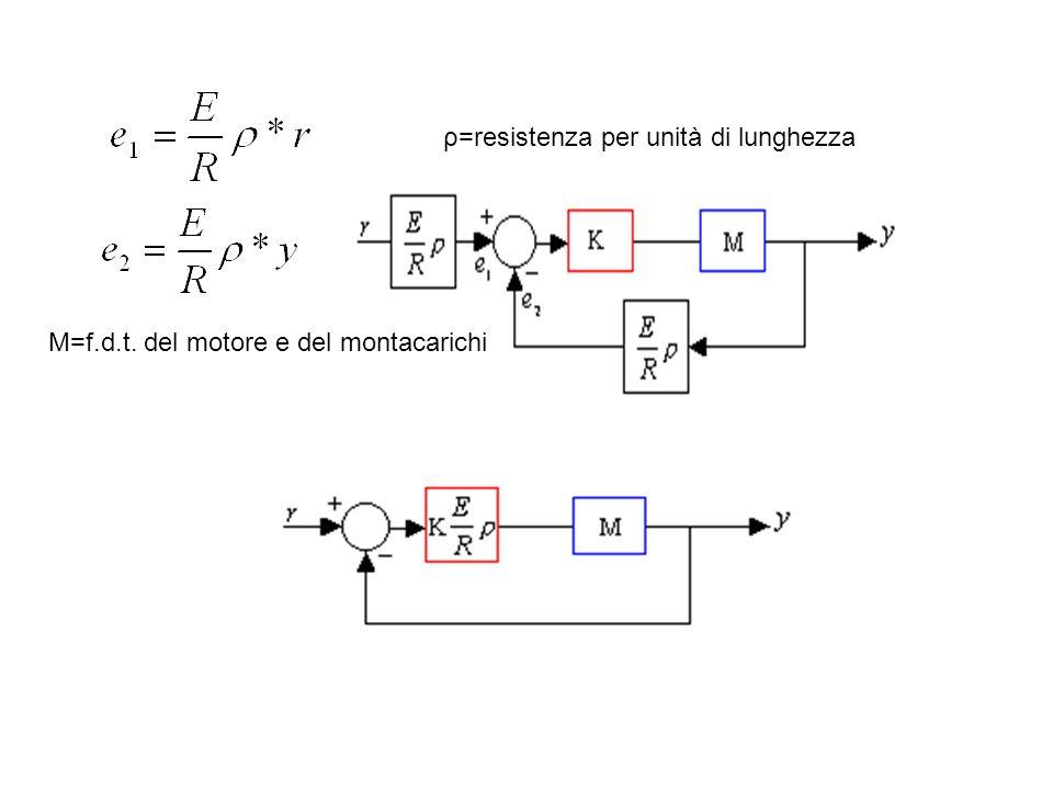 ρ=resistenza per unità di lunghezza M=f.d.t. del motore e del montacarichi