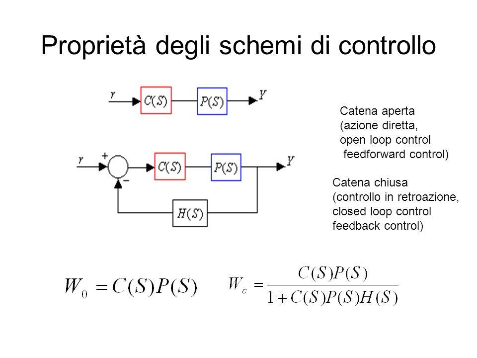 Proprietà degli schemi di controllo Catena aperta (azione diretta, open loop control feedforward control) Catena chiusa (controllo in retroazione, clo