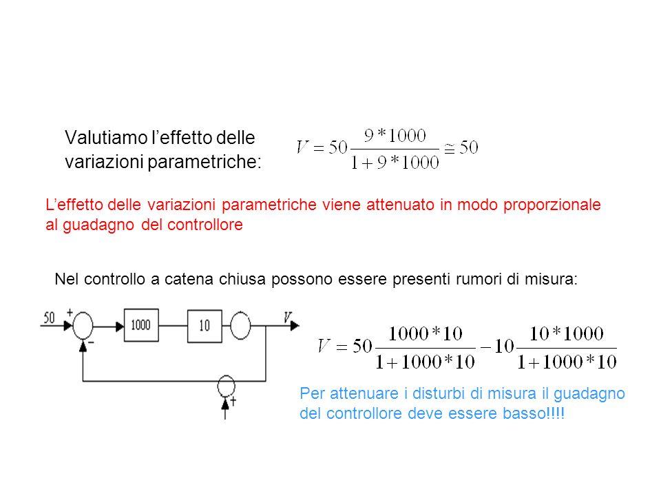 Valutiamo leffetto delle variazioni parametriche: Leffetto delle variazioni parametriche viene attenuato in modo proporzionale al guadagno del control