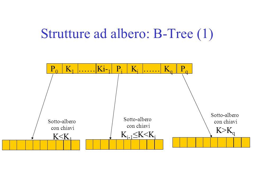 Strutture ad albero: B-Tree (1) P0P0 K1K1 ……PiPi Ki- 1 KiKi ……KqKq PqPq Sotto-albero con chiavi K<K 1 Sotto-albero con chiavi K i-1 K<K i Sotto-albero