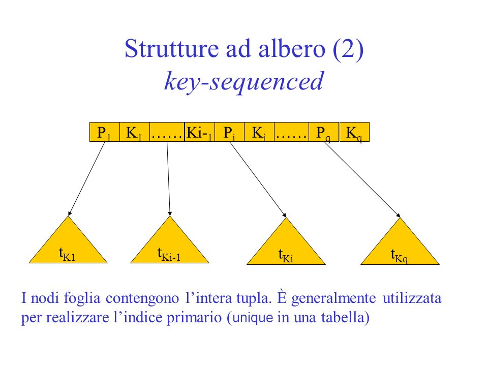Strutture ad albero (2) key-sequenced P1P1 K1K1 ……PiPi Ki- 1 KiKi ……PqPq KqKq t Kq t Ki-1 t K1 t Ki I nodi foglia contengono lintera tupla. È generalm