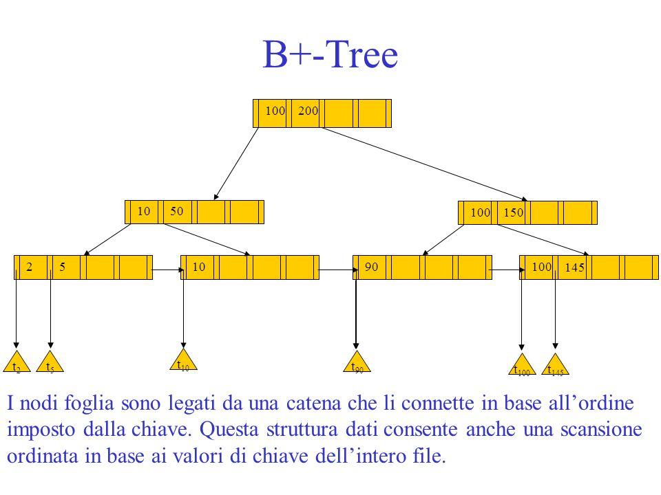 B+-Tree 100200 100 150 1050 251090 t2t2 t5t5 t 10 t 90 t 100 t 145 100 145 I nodi foglia sono legati da una catena che li connette in base allordine i