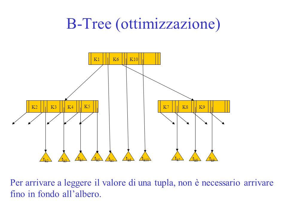 B-Tree (ottimizzazione) K6K1K10 K3K2K4 K5 K8K7K9 t k2 t k3 t k4 t k1 t k8 t k9 t k5 t k6 t k10 t k7 Per arrivare a leggere il valore di una tupla, non
