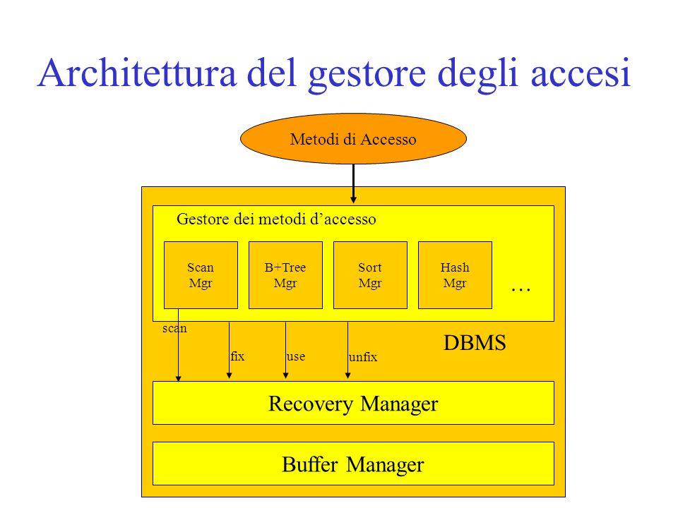 Architettura del gestore degli accesi Metodi di Accesso DBMS Recovery Manager Buffer Manager Scan Mgr Hash Mgr Sort Mgr B+Tree Mgr … Gestore dei metod