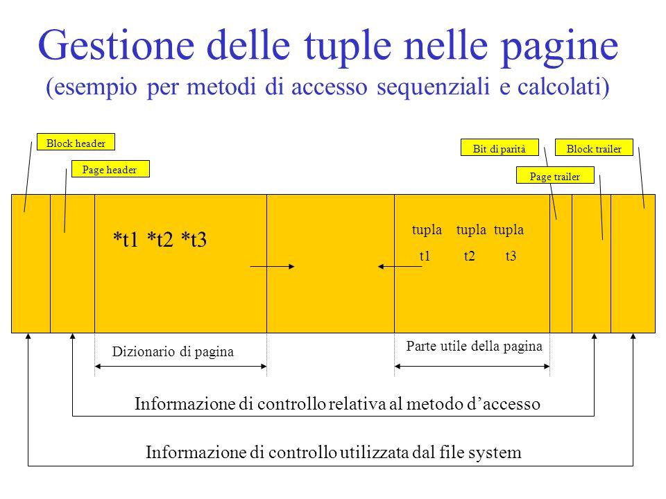 Gestione delle tuple nelle pagine (esempio per metodi di accesso sequenziali e calcolati) Block header Page header Bit di parità Page trailer Block tr
