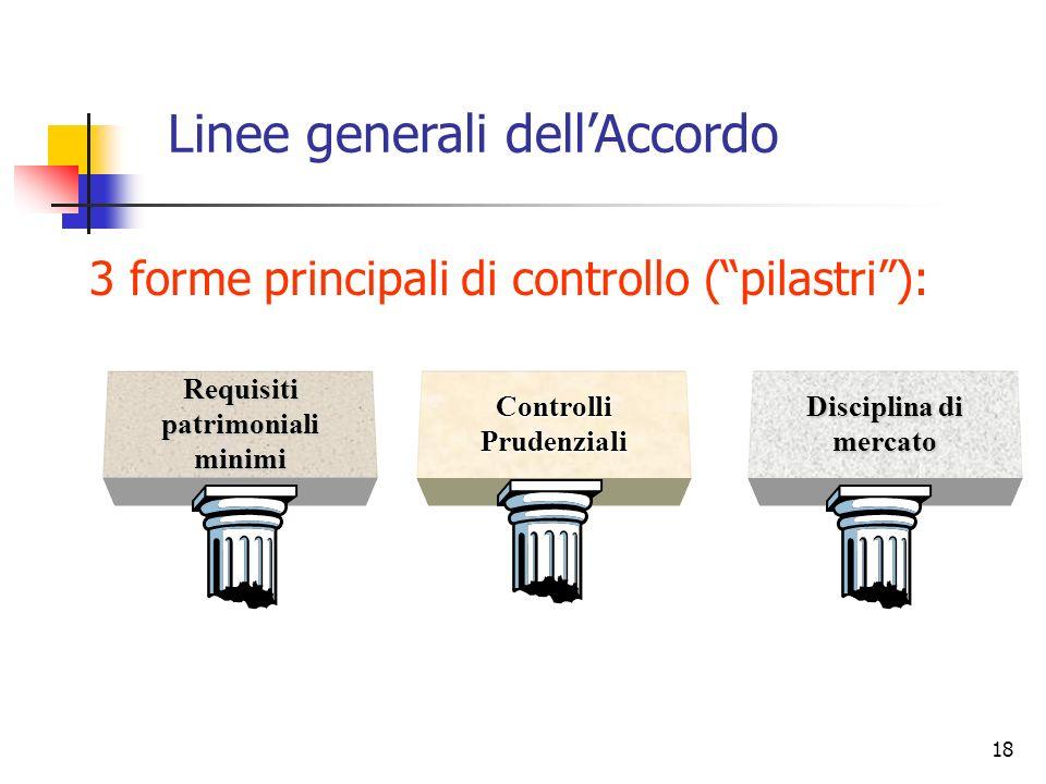 17 Principali novità di Basilea 2 introduzione di tre diverse forme di controllo (cosiddetti pilastri) corrispondenza più completa e più precisa tra p