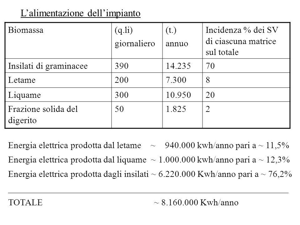 Biomassa(q.li) giornaliero (t.) annuo Incidenza % dei SV di ciascuna matrice sul totale Insilati di graminacee39014.23570 Letame2007.3008 Liquame30010
