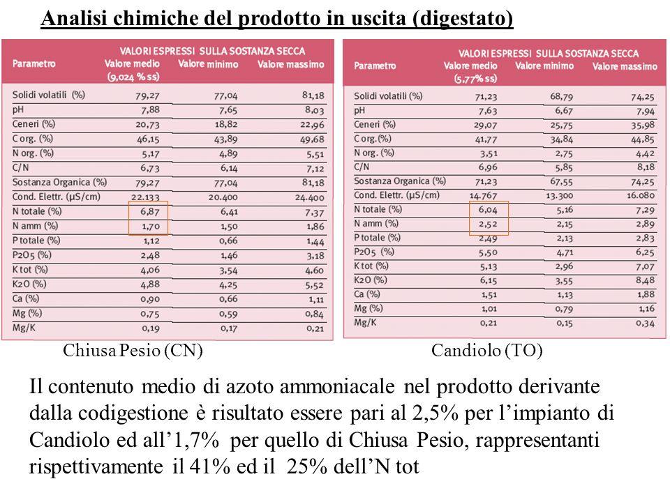 Analisi chimiche del prodotto in uscita (digestato) Chiusa Pesio (CN)Candiolo (TO) Il contenuto medio di azoto ammoniacale nel prodotto derivante dall