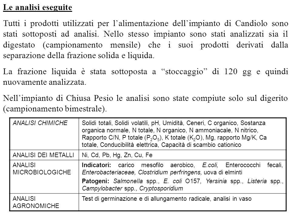 Le analisi eseguite Tutti i prodotti utilizzati per lalimentazione dellimpianto di Candiolo sono stati sottoposti ad analisi. Nello stesso impianto so