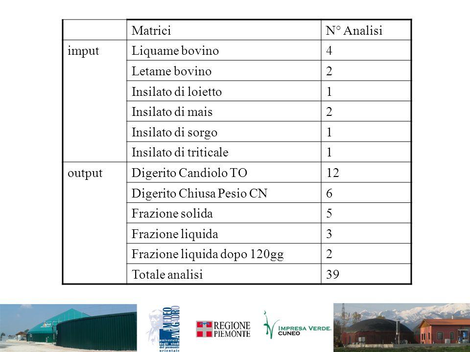 MatriciN° Analisi imputLiquame bovino4 Letame bovino2 Insilato di loietto1 Insilato di mais2 Insilato di sorgo1 Insilato di triticale1 outputDigerito