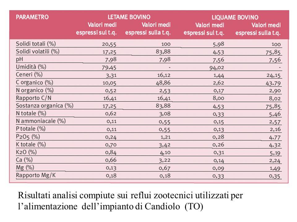 Risultati analisi compiute sui reflui zootecnici utilizzati per lalimentazione dellimpianto di Candiolo (TO)