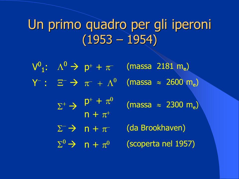 Un primo quadro per gli iperoni (1953 – 1954) V01:V01: 0 p + (massa 2181 m e ) Y : (massa 2600 m e ) p + n + (massa 2300 m e ) n + (da Brookhaven) n +