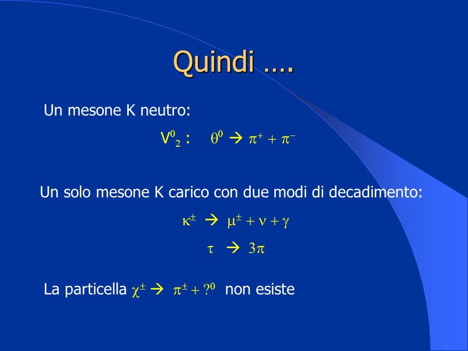 Quindi …. Un solo mesone K carico con due modi di decadimento: Un mesone K neutro: V : La particella non esiste