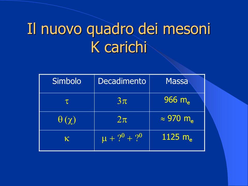 Il nuovo quadro dei mesoni K carichi SimboloDecadimentoMassa 966 m e 970 m e 1125 m e