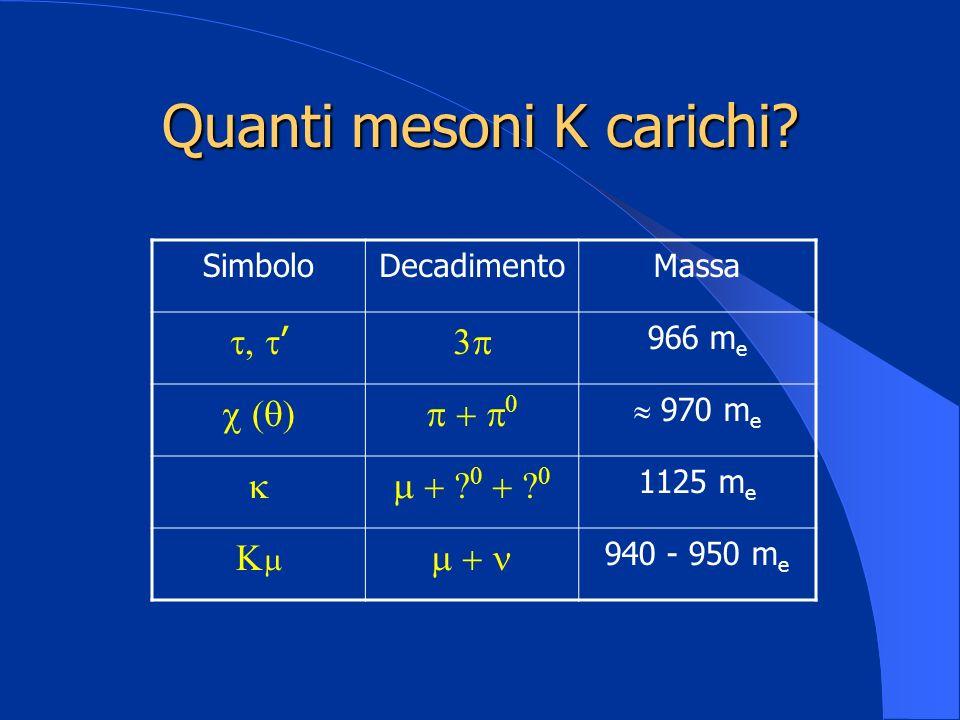 Quanti mesoni K carichi? SimboloDecadimentoMassa 966 m e 970 m e 1125 m e 940 - 950 m e