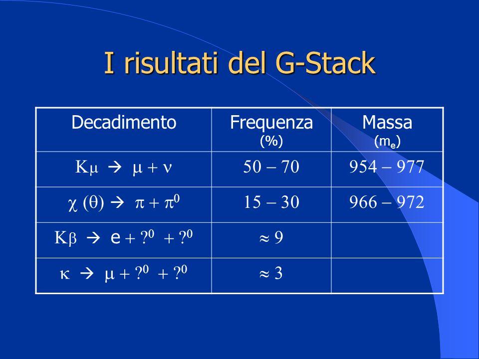 I risultati del G-Stack DecadimentoFrequenza (%) Massa (m e ) e
