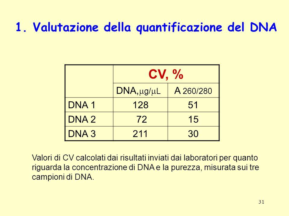 31 1. Valutazione della quantificazione del DNA CV, % DNA, g/ L A 260/280 DNA 112851 DNA 2 7215 DNA 321130 Valori di CV calcolati dai risultati inviat