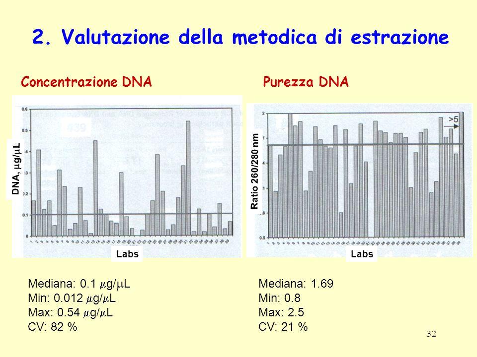 32 2. Valutazione della metodica di estrazione Concentrazione DNAPurezza DNA Labs Mediana: 0.1 g/ L Min: 0.012 g/ L Max: 0.54 g/ L CV: 82 % Mediana: 1