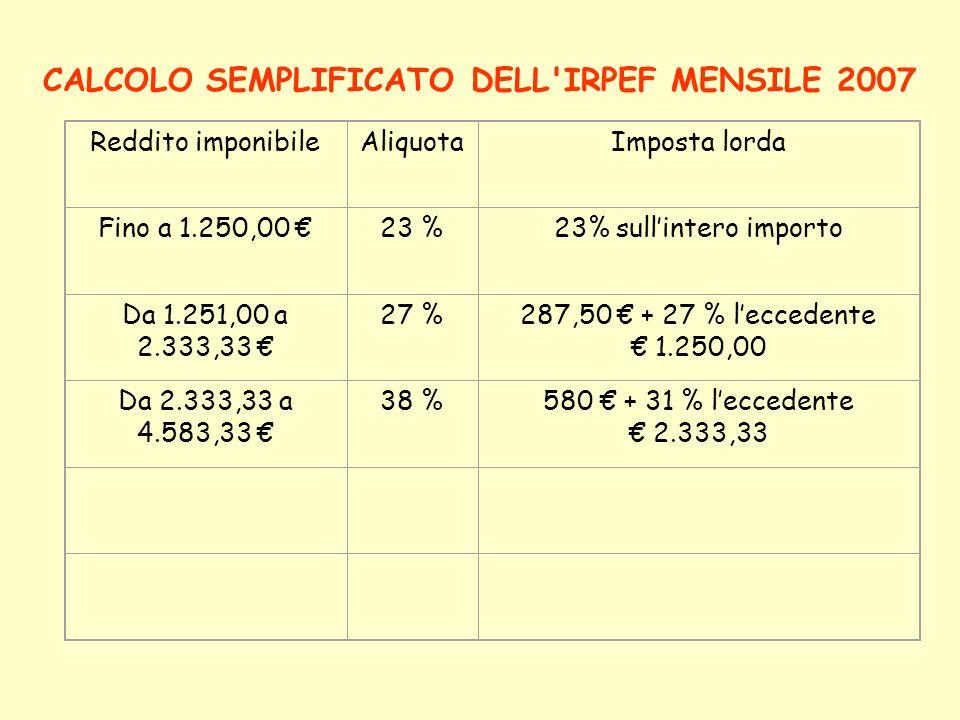 CALCOLO SEMPLIFICATO DELL'IRPEF MENSILE 2007 Reddito imponibileAliquotaImposta lorda Fino a 1.250,00 23 %23% sullintero importo Da 1.251,00 a 2.333,33
