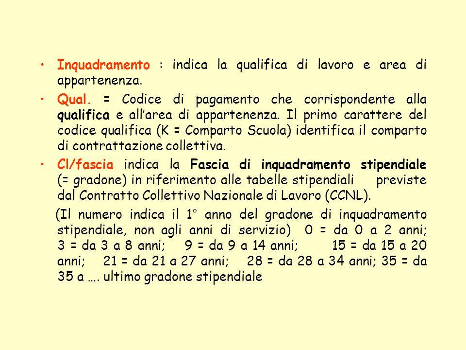 Inquadramento : indica la qualifica di lavoro e area di appartenenza. Qual. = Codice di pagamento che corrispondente alla qualifica e allarea di appar