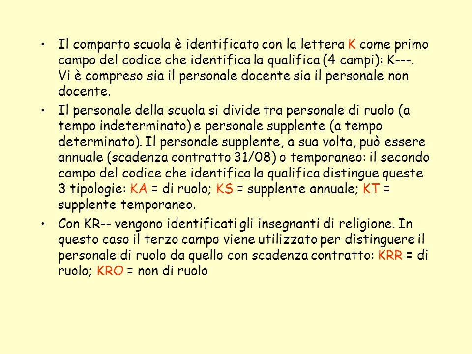Il comparto scuola è identificato con la lettera K come primo campo del codice che identifica la qualifica (4 campi): K---. Vi è compreso sia il perso