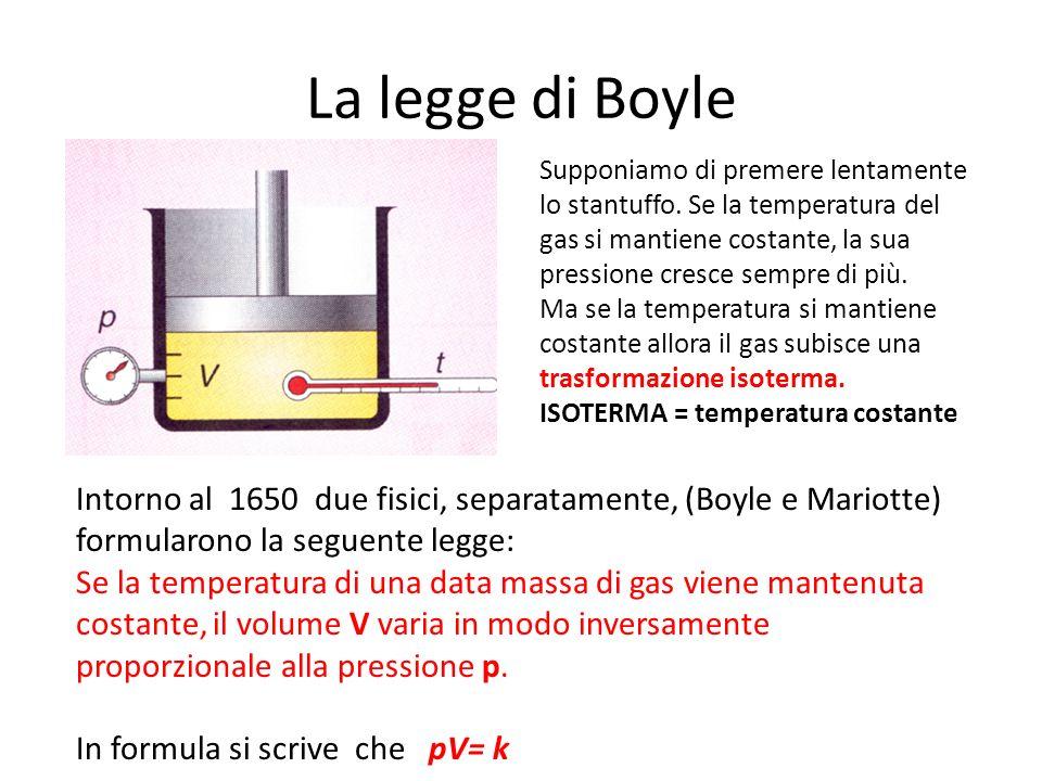 La legge di Boyle Supponiamo di premere lentamente lo stantuffo. Se la temperatura del gas si mantiene costante, la sua pressione cresce sempre di più