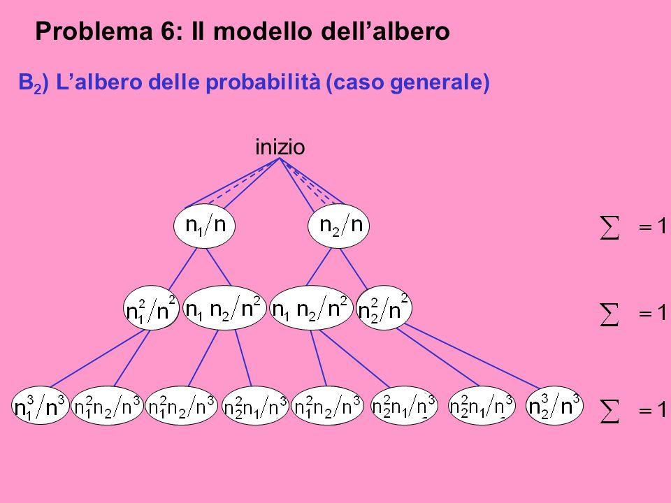 Problema 6: Il modello dellalbero A 2 ) Lalbero delle possibilità (caso generale) su n=n 1 +n 2 su n 2 su n 3 inizio n1n1 n2n2 B 2 ) Lalbero delle pro