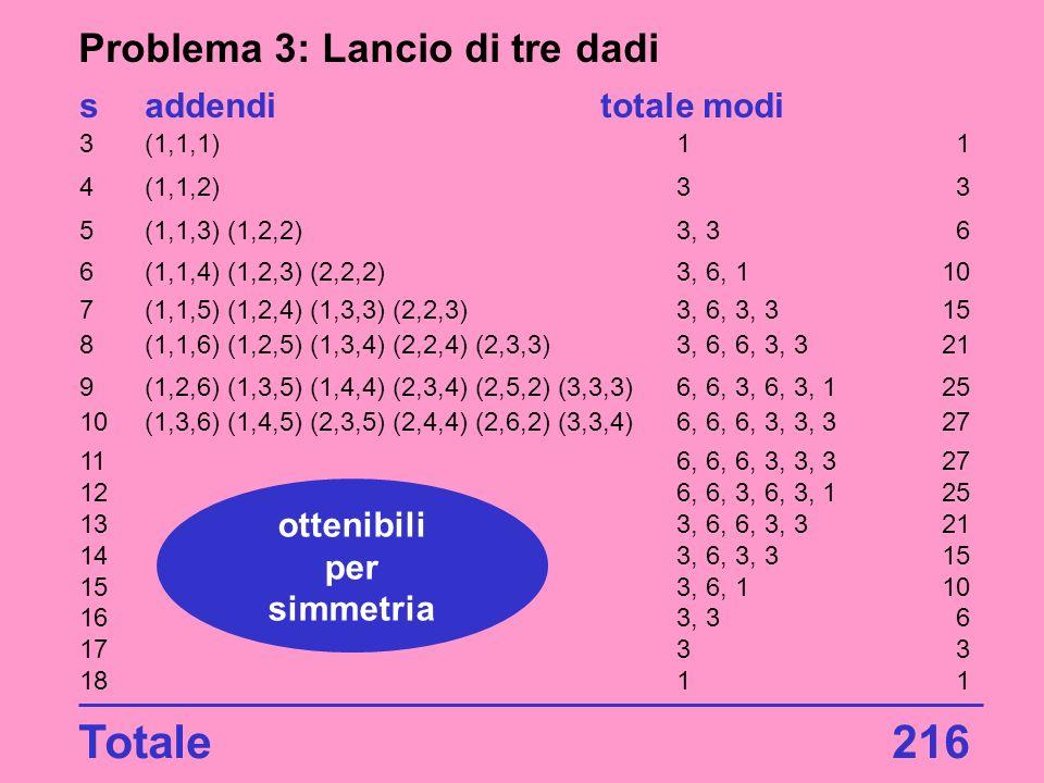 Problema 3: Lancio di tre dadi saddenditotale modi 3(1,1,1)11 4(1,1,2)33 5(1,1,3) (1,2,2)3, 36 6(1,1,4) (1,2,3) (2,2,2)3, 6, 110 7(1,1,5) (1,2,4) (1,3