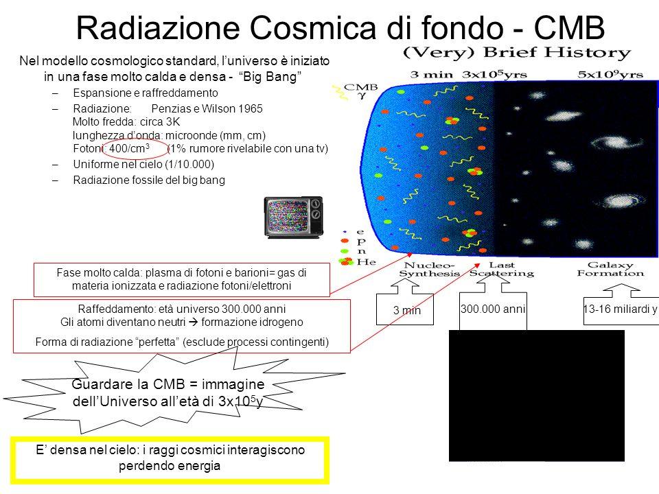 Radiazione Cosmica di fondo - CMB Fase molto calda: plasma di fotoni e barioni= gas di materia ionizzata e radiazione fotoni/elettroni Raffeddamento: