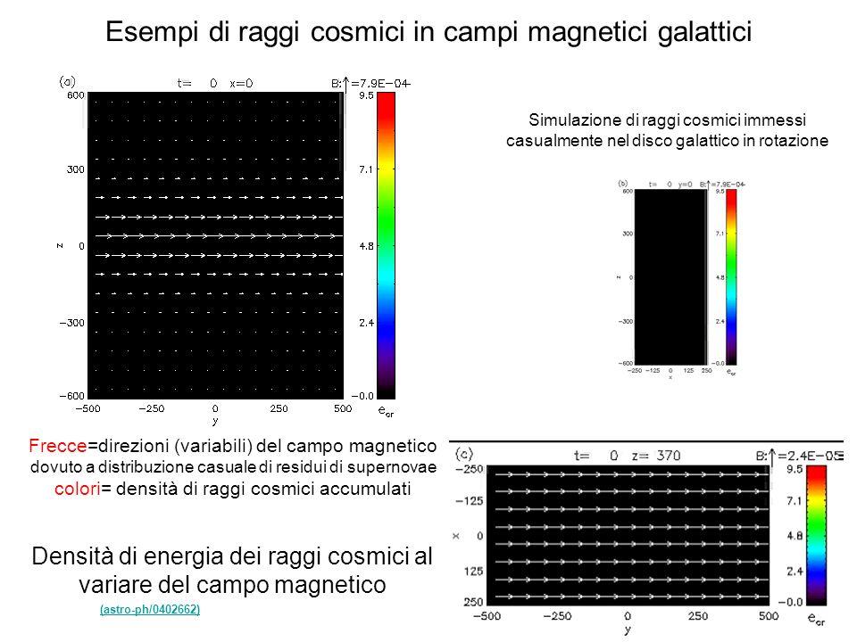 Esempi di raggi cosmici in campi magnetici galattici Frecce=direzioni (variabili) del campo magnetico dovuto a distribuzione casuale di residui di sup