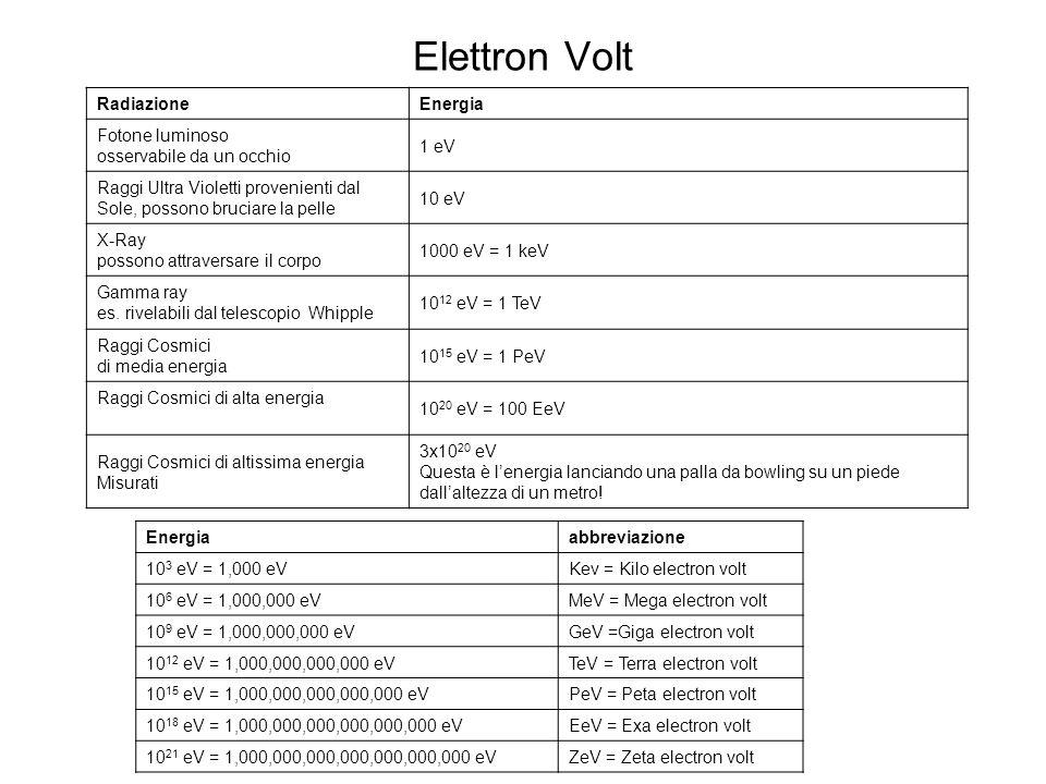RadiazioneEnergia Fotone luminoso osservabile da un occhio 1 eV Raggi Ultra Violetti provenienti dal Sole, possono bruciare la pelle 10 eV X-Ray posso