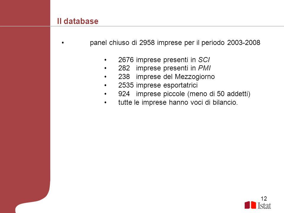 12 panel chiuso di 2958 imprese per il periodo 2003-2008 2676 imprese presenti in SCI 282 imprese presenti in PMI 238 imprese del Mezzogiorno 2535 imp